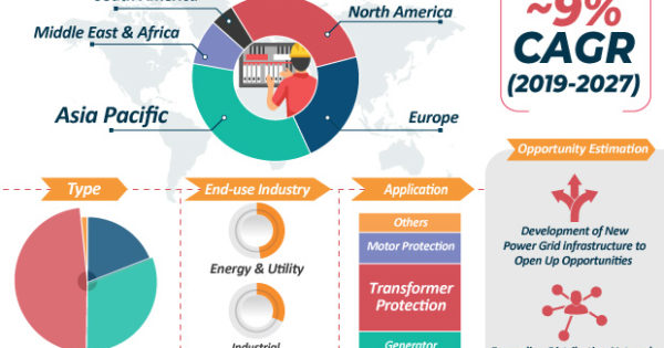 The Protection Relay Market To Grow Thanks To Expansion Of